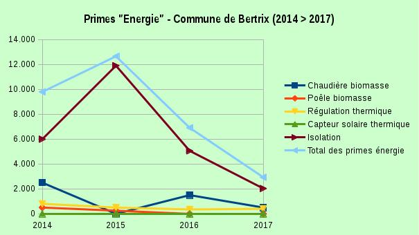 """29 mars 2018   Primes """"Energie"""" et organisation d'événements"""
